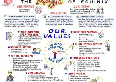 The Magic of Equinix