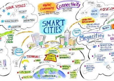 The Competitiveness Institute (TCI) – Smart Cities