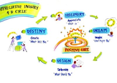 Appreciative Inquiry b